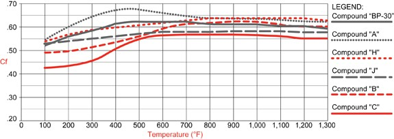 PolyMatrix H Compound Temperature Range & Torque Values