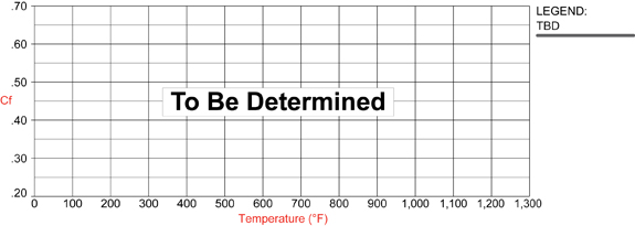 PM - ProMatrix Compound Temperature Range & Torque Values